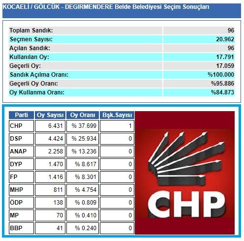 1999 Kocaeli-Gölcük-Değirmendere Belde Belediye seçim sonuçları