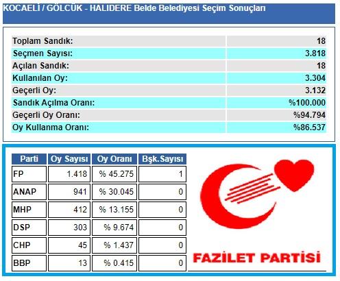 1999 Kocaeli-Gölcük-Halıdere Belde Belediye seçim sonuçları