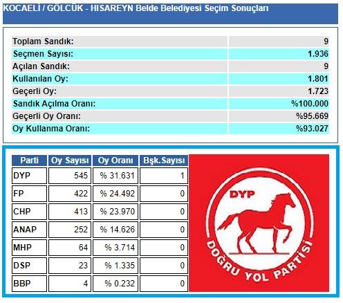 1999 Kocaeli-Gölcük-Hisareyn Belde Belediye seçim sonuçları
