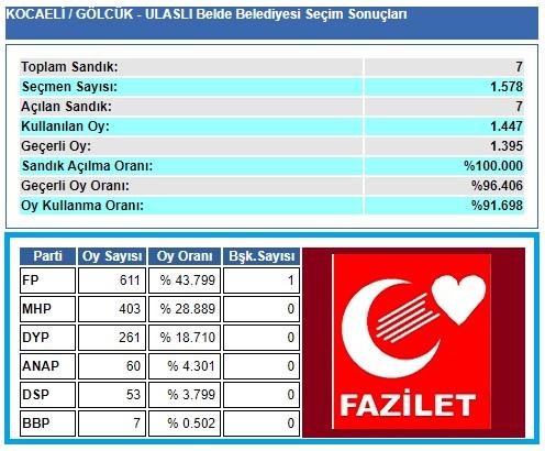 1999 Kocaeli-Gölcük-Ulaşlı Belde Belediye seçim sonuçları