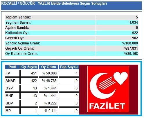 1999 Kocaeli-Gölcük-Yazlık Belde Belediye seçim sonuçları