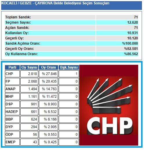 1999 Kocaeli-Gebze-Çayırova Belde Belediye seçim sonuçları