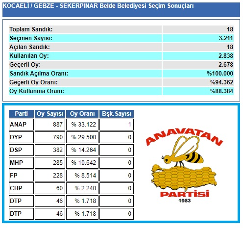 1999 Kocaeli-Gebze-Şekerpınar Belde Belediye seçim sonuçları