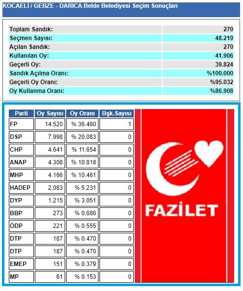 1999 Kocaeli-Gebze-Darıca Belde Belediye seçim sonuçları