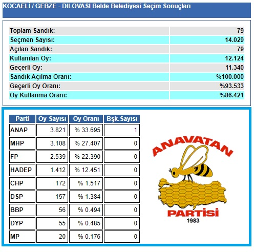 1999 Kocaeli-Gebze-Dilovası Belde Belediye seçim sonuçları