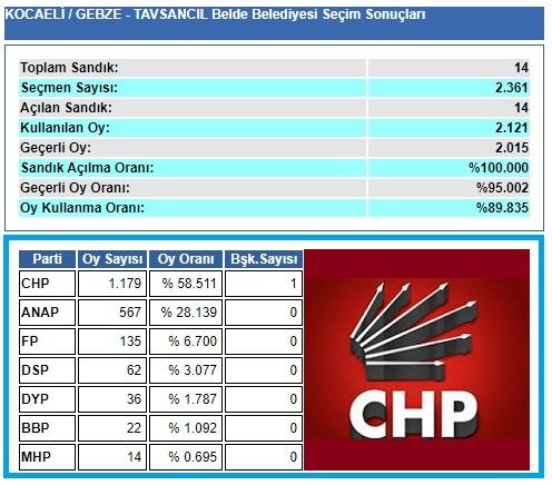 1999 Kocaeli-Gebze-Tavşancıl Belde Belediye seçim sonuçları