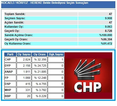 1999 Kocaeli-Körfez-Hereke Belde Belediye seçim sonuçları