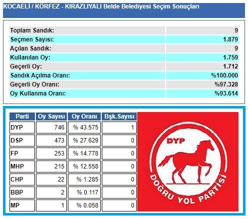 1999 Kocaeli-Körfez-Kirazlıyalı Belde Belediye seçim sonuçları