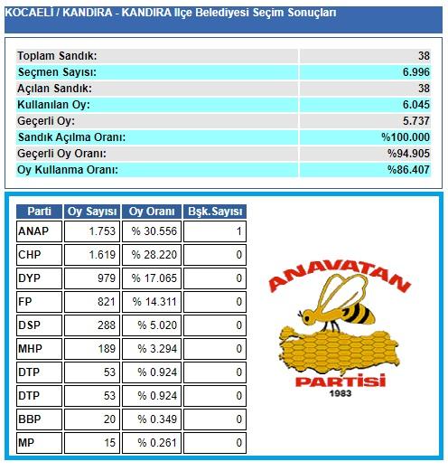 1999 Kocaeli-Kandıra Belediye seçim sonuçları