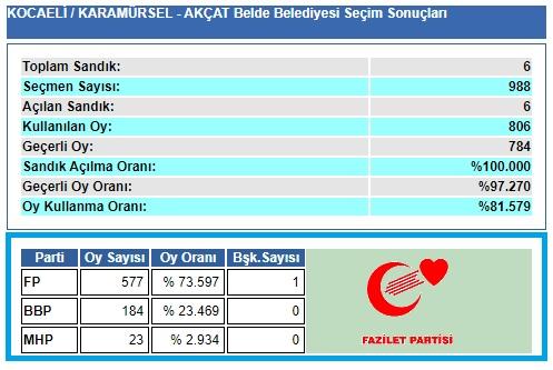 1999 Kocaeli-Karamürsel-Akçat Belde Belediye seçim sonuçları