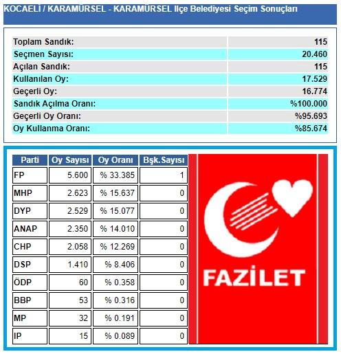 1999 Kocaeli-Karamürsel Belediye seçim sonuçları