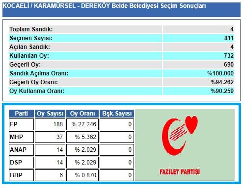 1999 Kocaeli-Karamürsel-Dereköy Belde Belediye seçim sonuçları