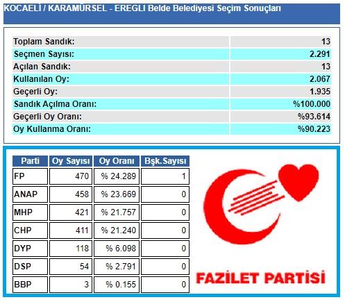 1999 Kocaeli-Karamürsel-Ereğli Belde Belediye seçim sonuçları