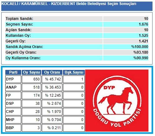 1999 Kocaeli-Karamürsel-Kızderbent Belde Belediye seçim sonuçları