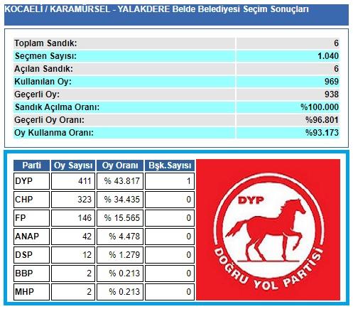 1999 Kocaeli-Karamürsel-Yalakdere Belde Belediye seçim sonuçları