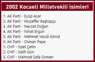 2002 Kocaeli Milletvekili listesi