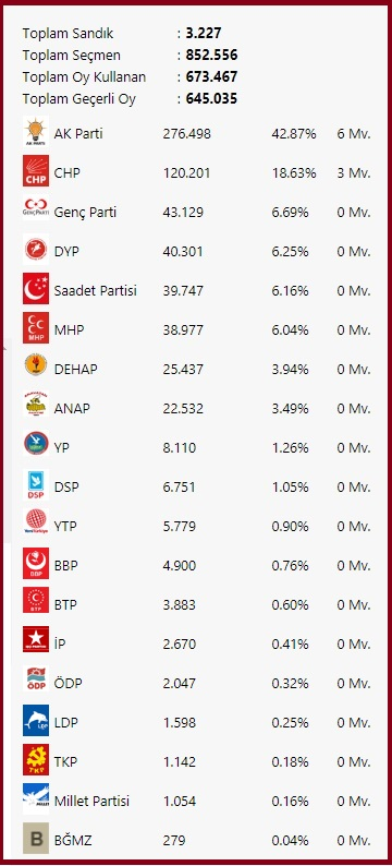 2002 Kocaeli seçimleri partilerin oy dağılımı