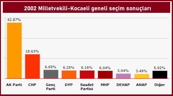 2002 Milletvekili seçimleri Kocaeli sonuçları