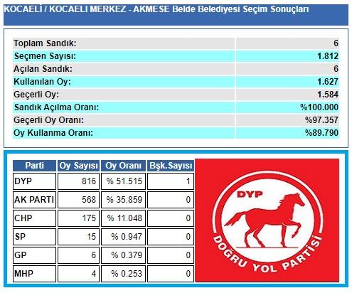 2004 Kocaeli-İzmit-Akmeşe belediye seçim sonuçları