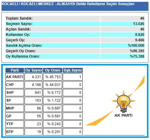 2004 Kocaeli-İzmit-Alikahya belediye seçim sonuçları