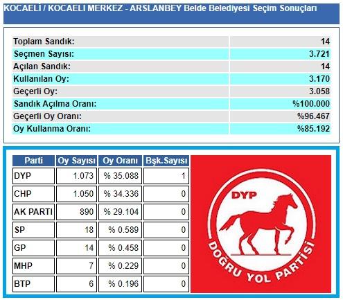 2004 Kocaeli-İzmit-Arslanbey belediye seçim sonuçları