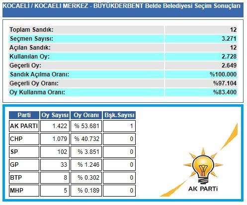 2004 Kocaeli-İzmit-Büyükderbent belediye seçim sonuçları