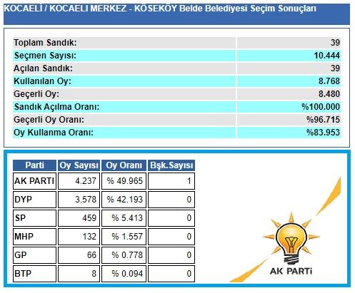 2004 Kocaeli-İzmit-Köseköy belediye seçim sonuçları