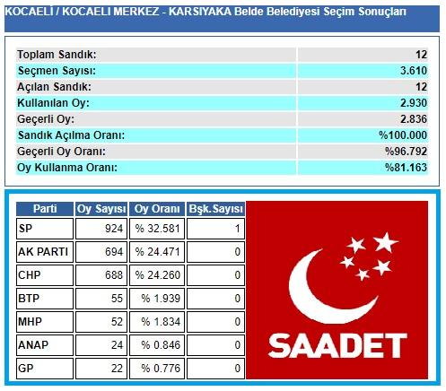 2004 Kocaeli-İzmit-Karşıyaka belediye seçim sonuçları