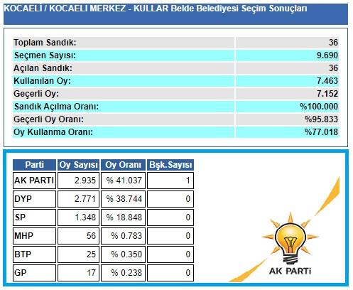 2004 Kocaeli-İzmit-Kullar belediye seçim sonuçları