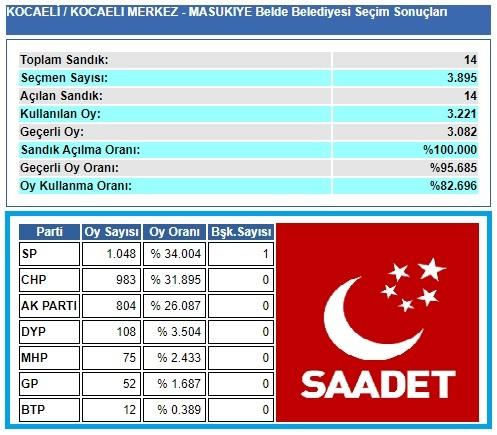 2004 Kocaeli-İzmit-Maşukiye belediye seçim sonuçları