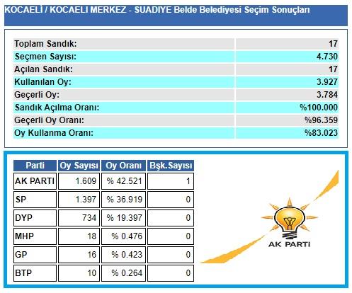 2004 Kocaeli-İzmit-Suadiye belediye seçim sonuçları