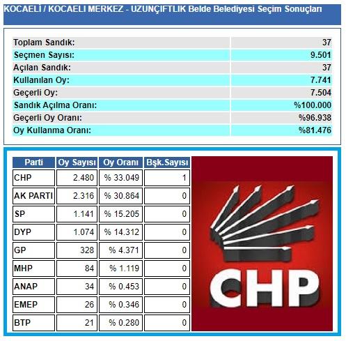 2004 Kocaeli-İzmit-Uzunçiftlik belediye seçim sonuçları