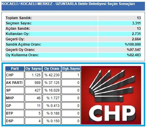 2004 Kocaeli-İzmit-Uzuntarla belediye seçim sonuçları