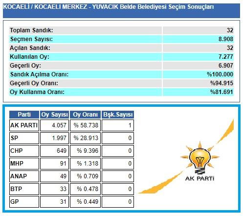 2004 Kocaeli-İzmit-Yuvacık belediye seçim sonuçları