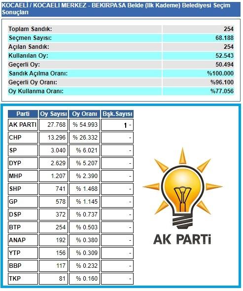 2004 Kocaeli Bekirpaşa seçim sonuçları