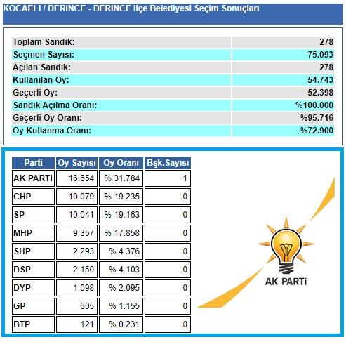 2004 Kocaeli Derince seçim sonuçları