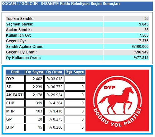 2004 Kocaeli-Gölcük- İhsaniye seçim sonuçları