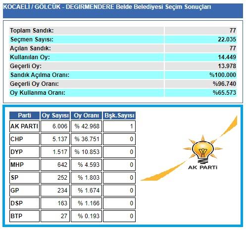2004 Kocaeli-Gölcük- Değirmendere seçim sonuçları