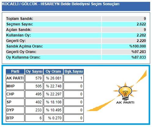 2004 Kocaeli-Gölcük- Hisareyn seçim sonuçları
