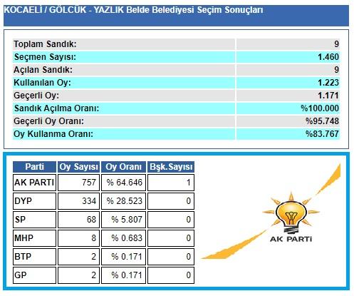 2004 Kocaeli-Gölcük- Yazlık seçim sonuçları