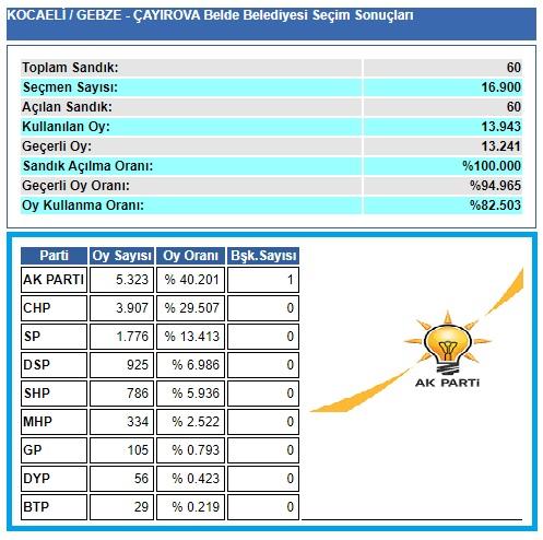 2004 Kocaeli-Gebze-Çayırova seçim sonuçları