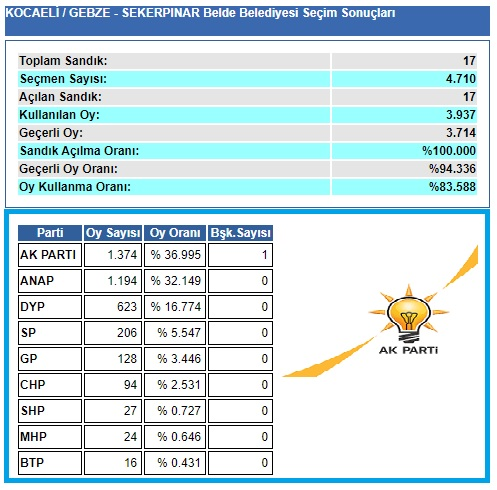 2004 Kocaeli-Gebze-Şekerpınar seçim sonuçları