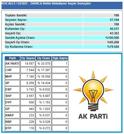 2004 Kocaeli-Gebze-Darıca seçim sonuçları