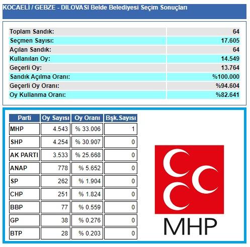 2004 Kocaeli-Gebze-Dilovası seçim sonuçları