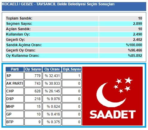 2004 Kocaeli-Gebze-Tavşancıl seçim sonuçları