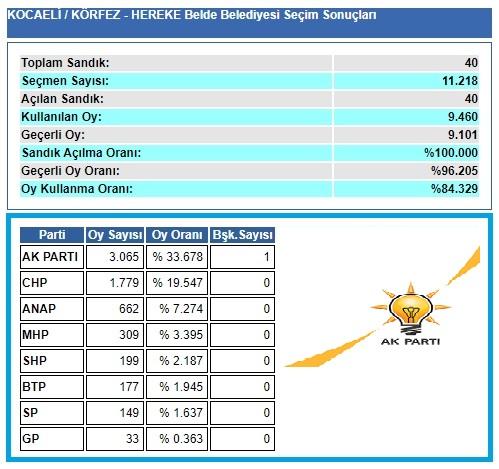 2004 Kocaeli-Körfez-Hereke seçim sonuçları