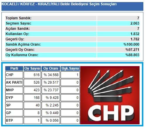 2004 Kocaeli-Körfez-Kirazlıyalı seçim sonuçları