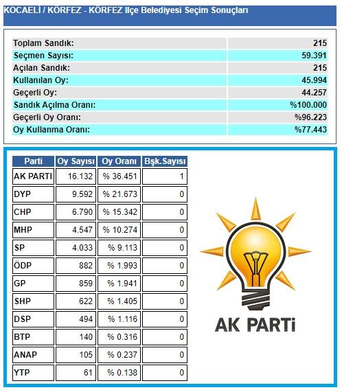 2004 Kocaeli Körfez seçim sonuçları