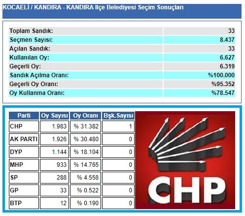 2004 Kocaeli Kandıra seçim sonuçları