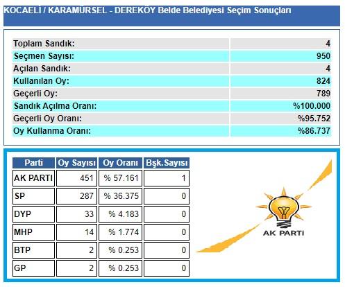 2004 Kocaeli-Karamürsel-Dereköy seçim sonuçları